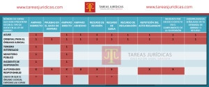 TABLA LEY DE AMPARO-TAREASJURIDICAS