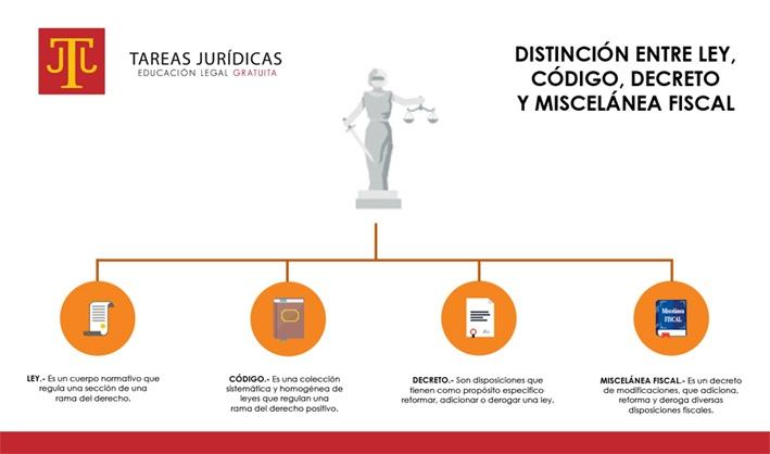 distincion entre ley, codigo, decreto y miscelanea